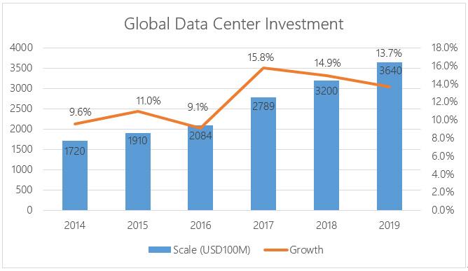 global data center
